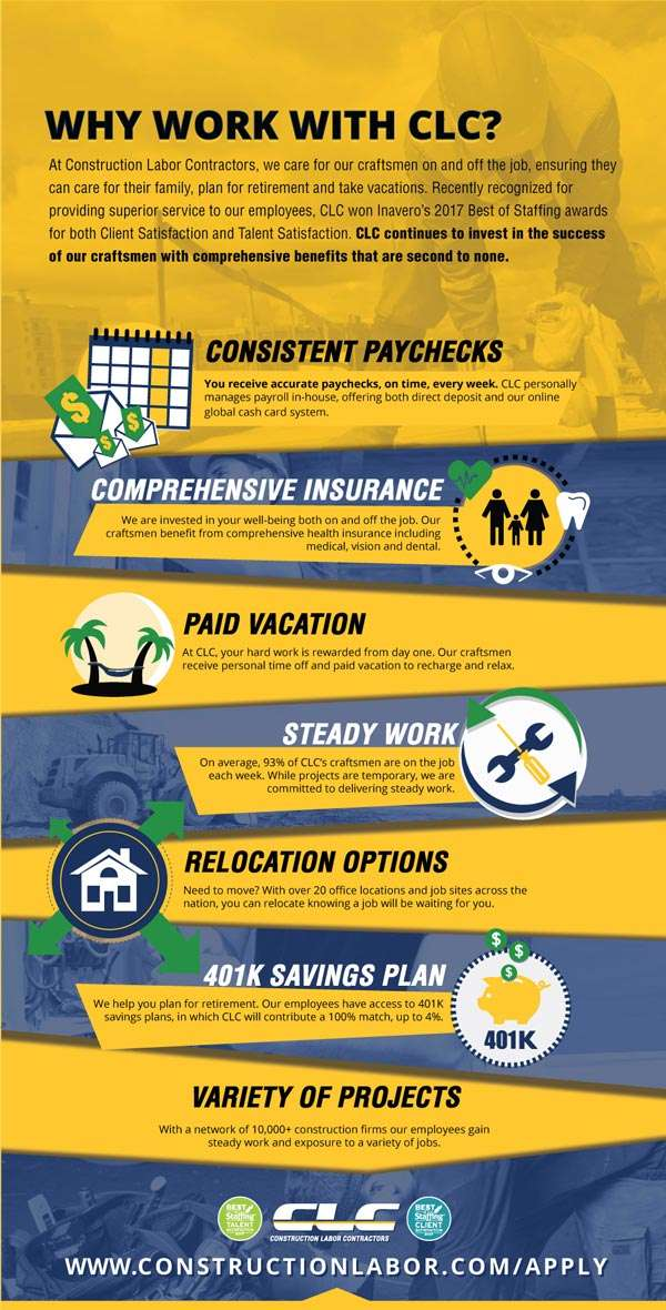 Employee Benefits Infographic